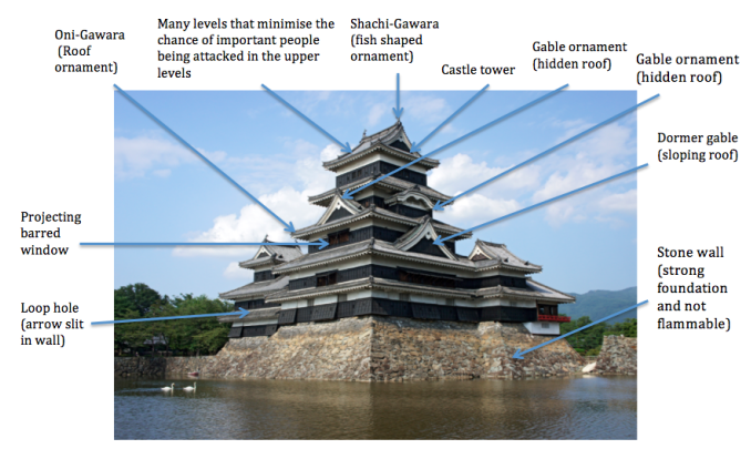 an analysis of the structure and technology used to built tenshukaku castle in japan